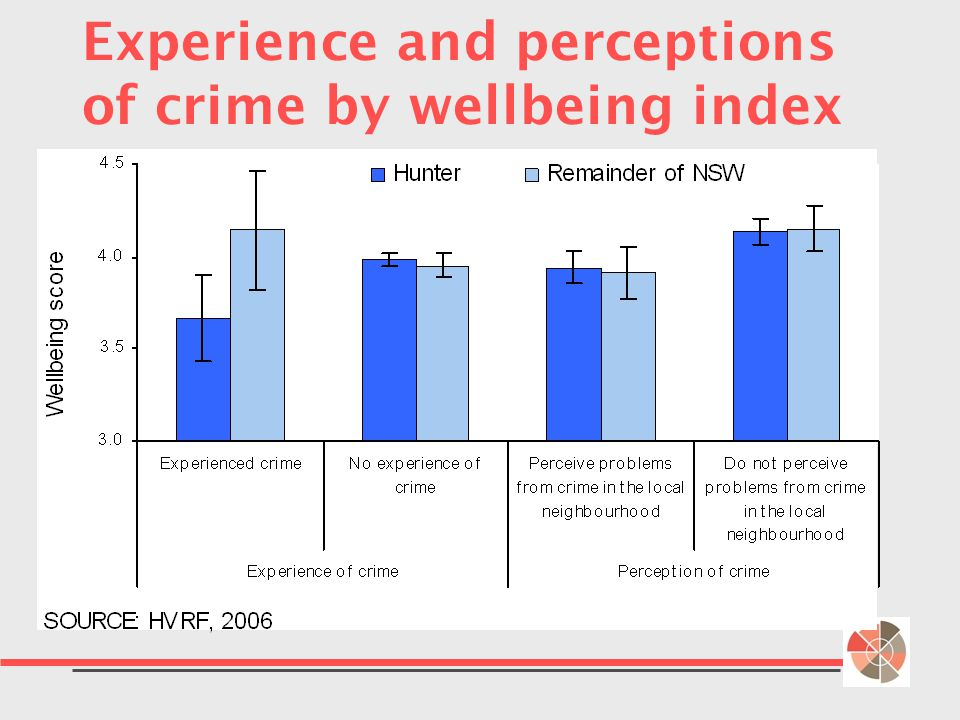 Experience and perceptions of crime by wellbeing index