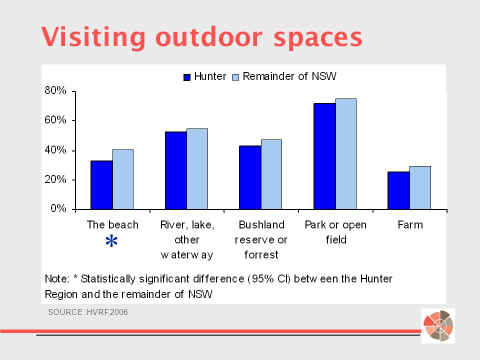 Visiting outdoor spaces SOURCE: HVRF,2006 