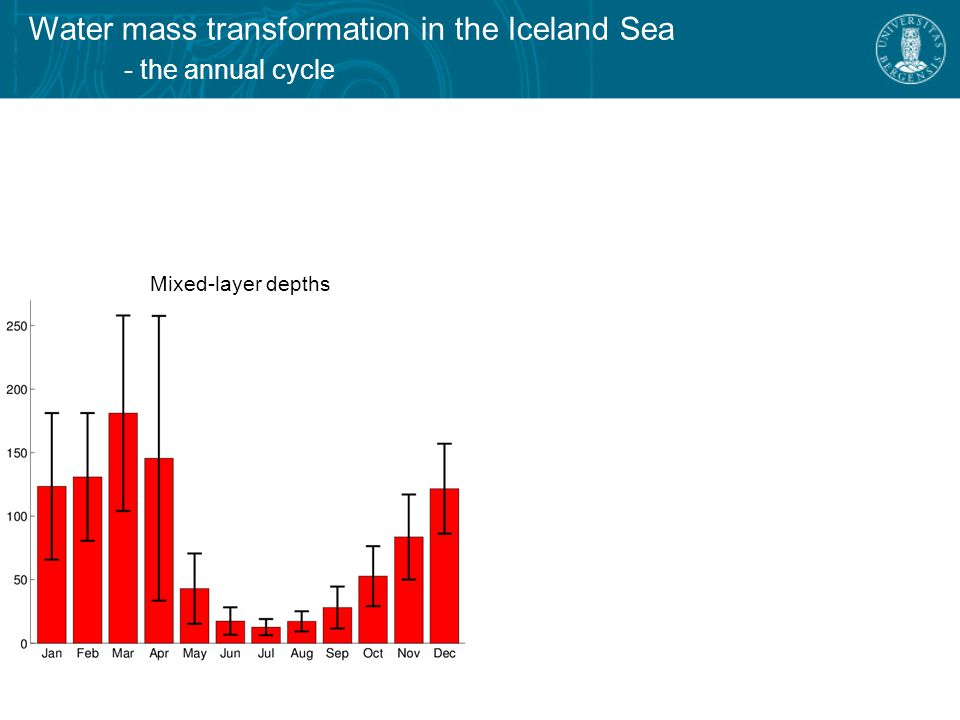 Water mass transformation in the Iceland Sea - the annual cycle Mixed-layer depths