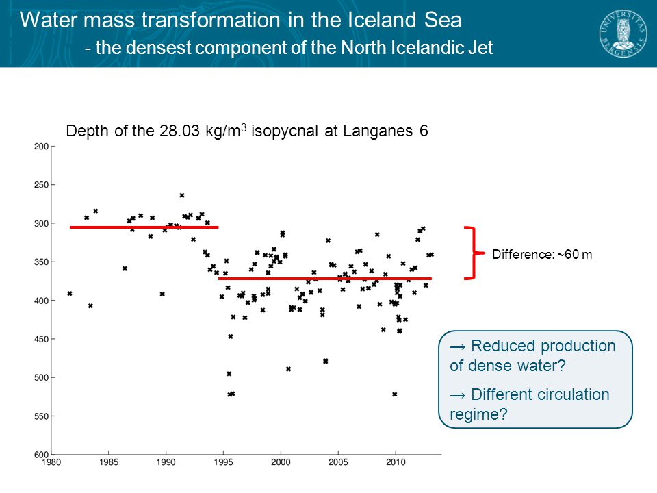 Water mass transformation in the Iceland Sea - the densest component of the North Icelandic Jet Difference: ~60 m Depth of the kg/m 3 isopycnal at Langanes 6 → Reduced production of dense water.