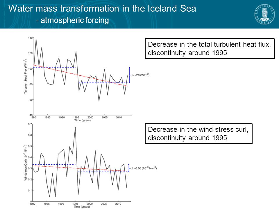 Water mass transformation in the Iceland Sea - atmospheric forcing Decrease in the total turbulent heat flux, discontinuity around 1995 Decrease in the wind stress curl, discontinuity around 1995