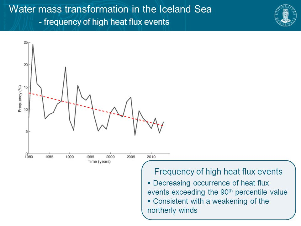 Water mass transformation in the Iceland Sea - frequency of high heat flux events Frequency of high heat flux events  Decreasing occurrence of heat flux events exceeding the 90 th percentile value  Consistent with a weakening of the northerly winds