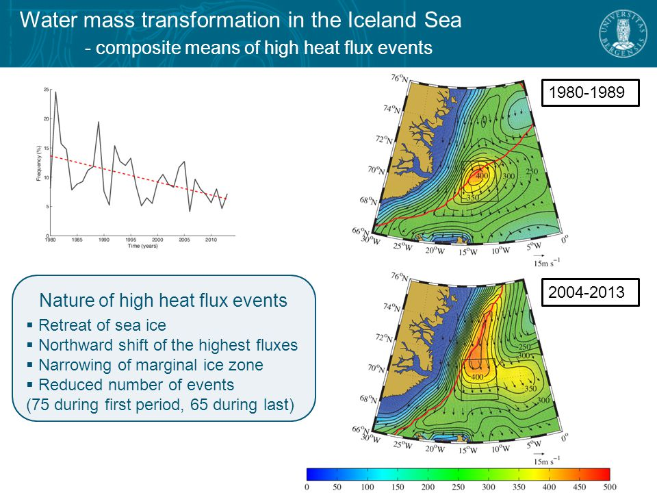 Water mass transformation in the Iceland Sea - composite means of high heat flux events Nature of high heat flux events  Retreat of sea ice  Northward shift of the highest fluxes  Narrowing of marginal ice zone  Reduced number of events (75 during first period, 65 during last)