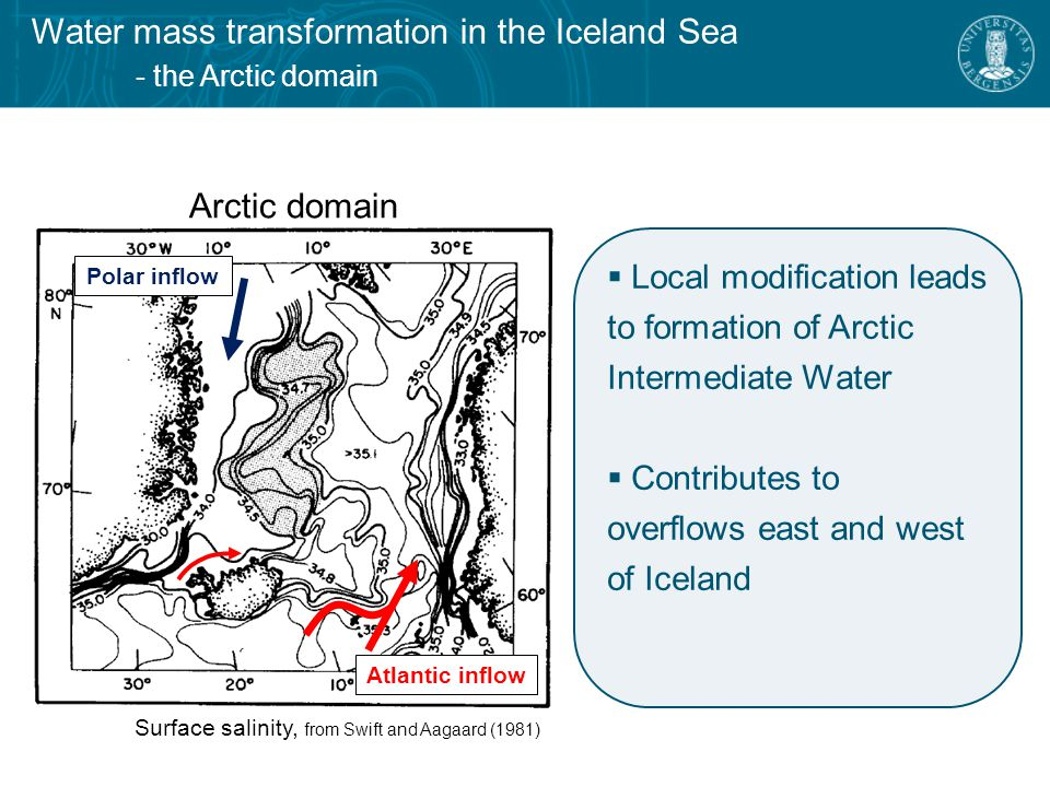 Polar inflow Arctic domain Surface salinity, from Swift and Aagaard (1981)  Local modification leads to formation of Arctic Intermediate Water  Contributes to overflows east and west of Iceland Atlantic inflow Water mass transformation in the Iceland Sea - the Arctic domain