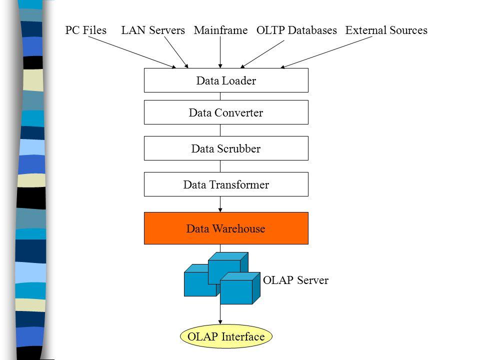 LAN BASED DATA WAREHOUSE PDF