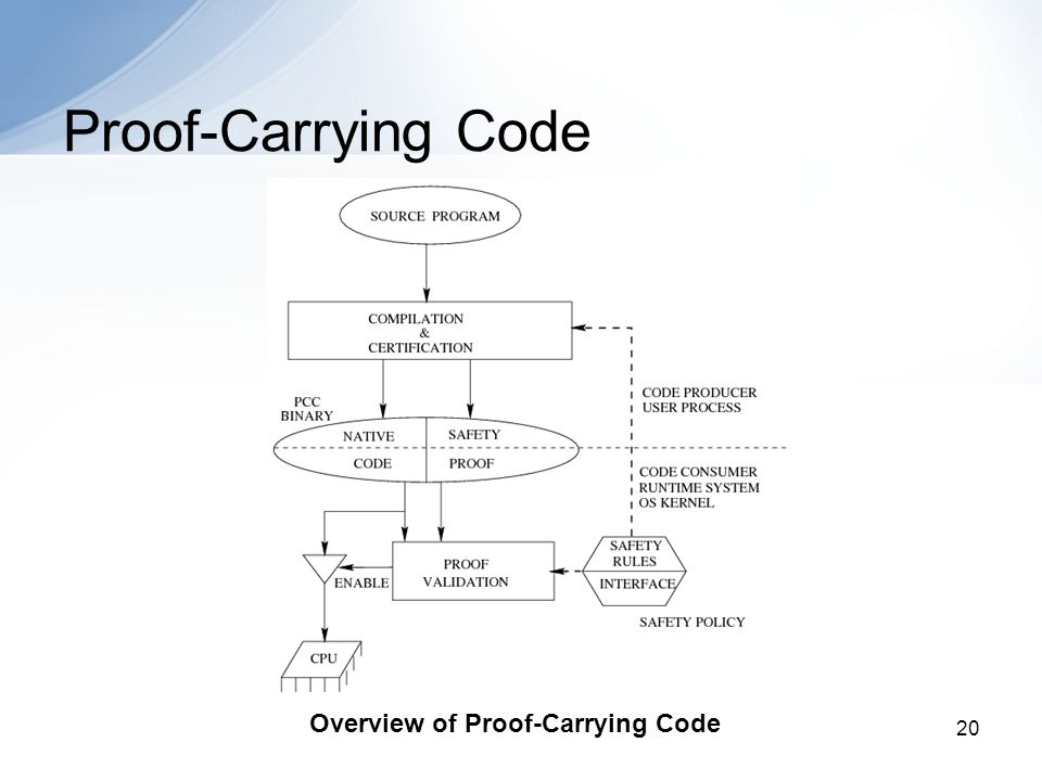 20 Proof-Carrying Code Overview of Proof-Carrying Code