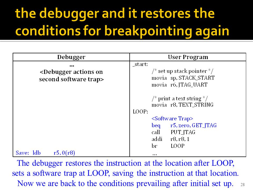 28 The debugger restores the instruction at the location after LOOP, sets a software trap at LOOP, saving the instruction at that location.