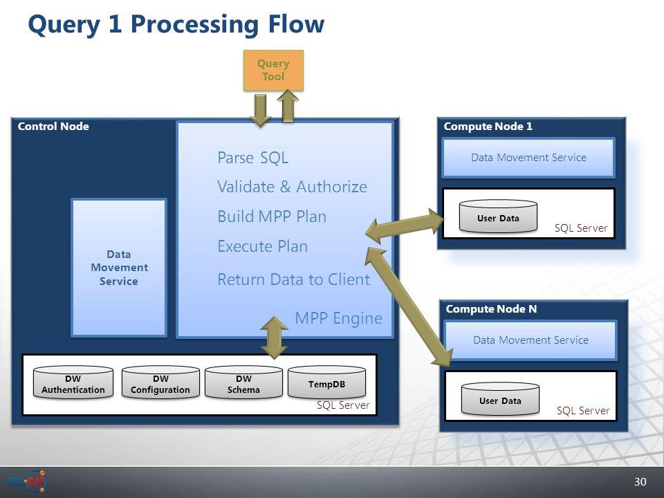 30 Query 1 Processing Flow SQL Server DW