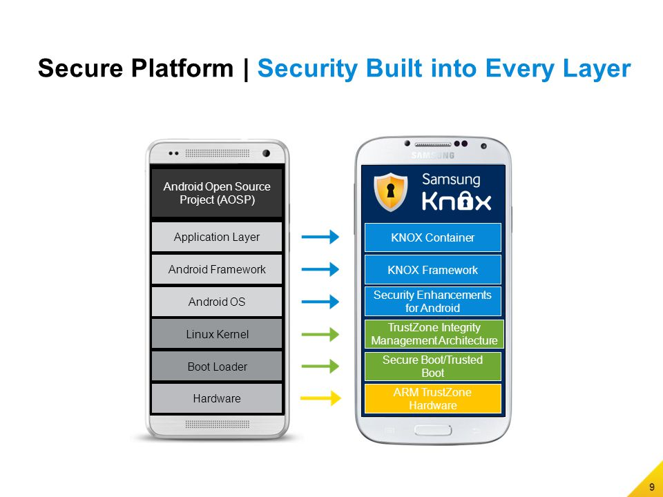 Samsung All rights reserved  KNOX The Next Secure Enterprise