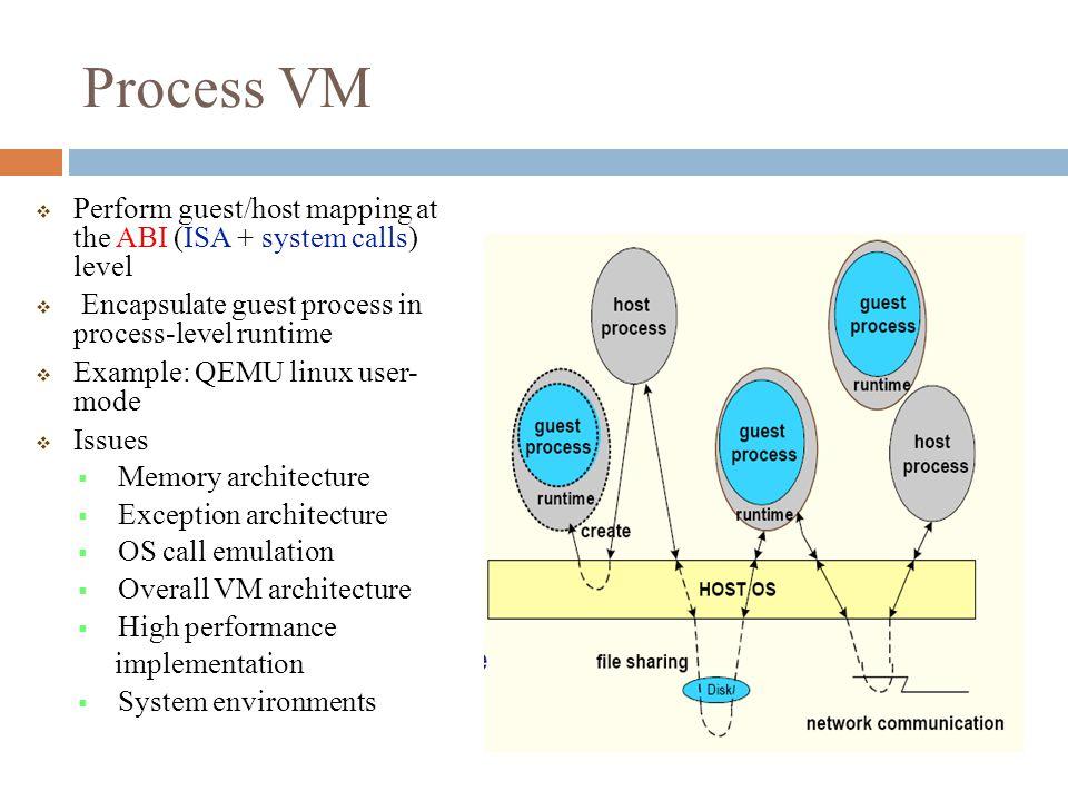VM && QEMU Date:2010/04/09, rednoah  Outline  Introduction