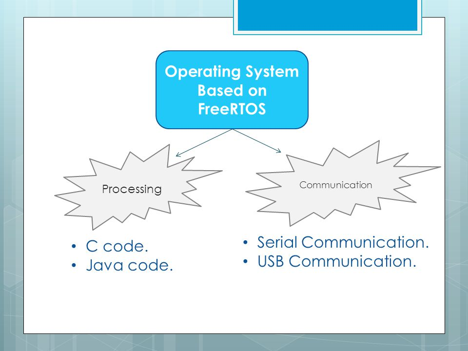 ASU Real-Time Operating System  Supervised by: Dr  Mohammed