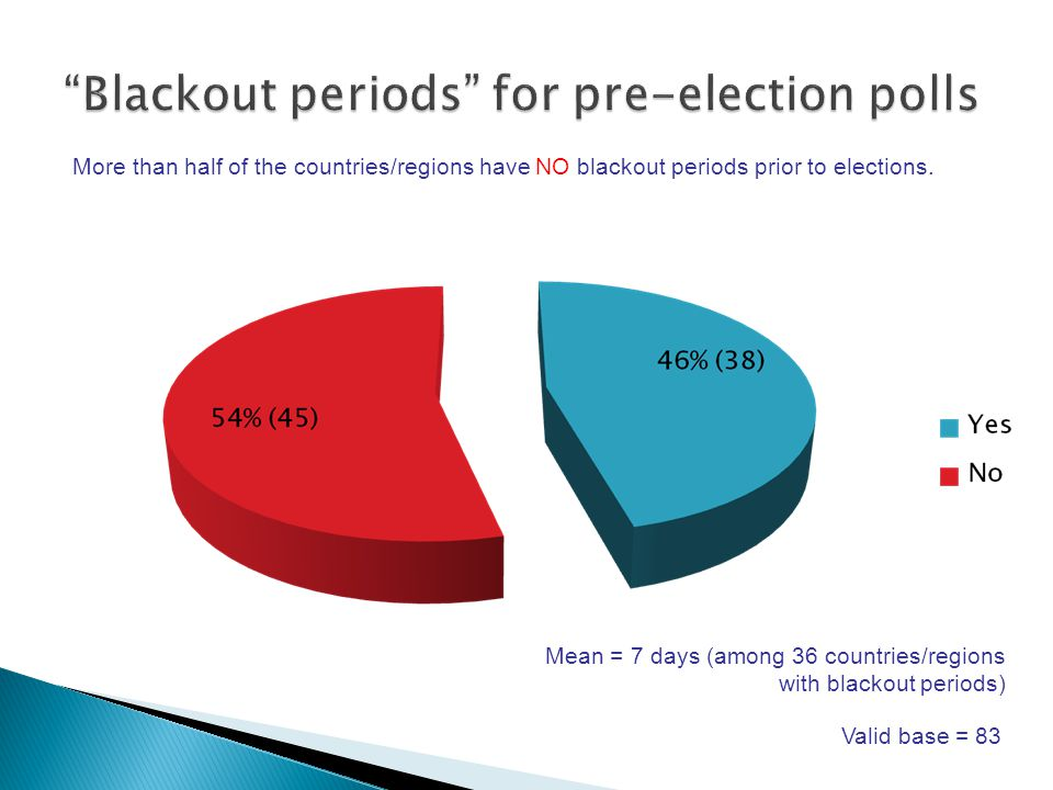Valid base = 83 Mean = 7 days (among 36 countries/regions with blackout periods) More than half of the countries/regions have NO blackout periods prior to elections.