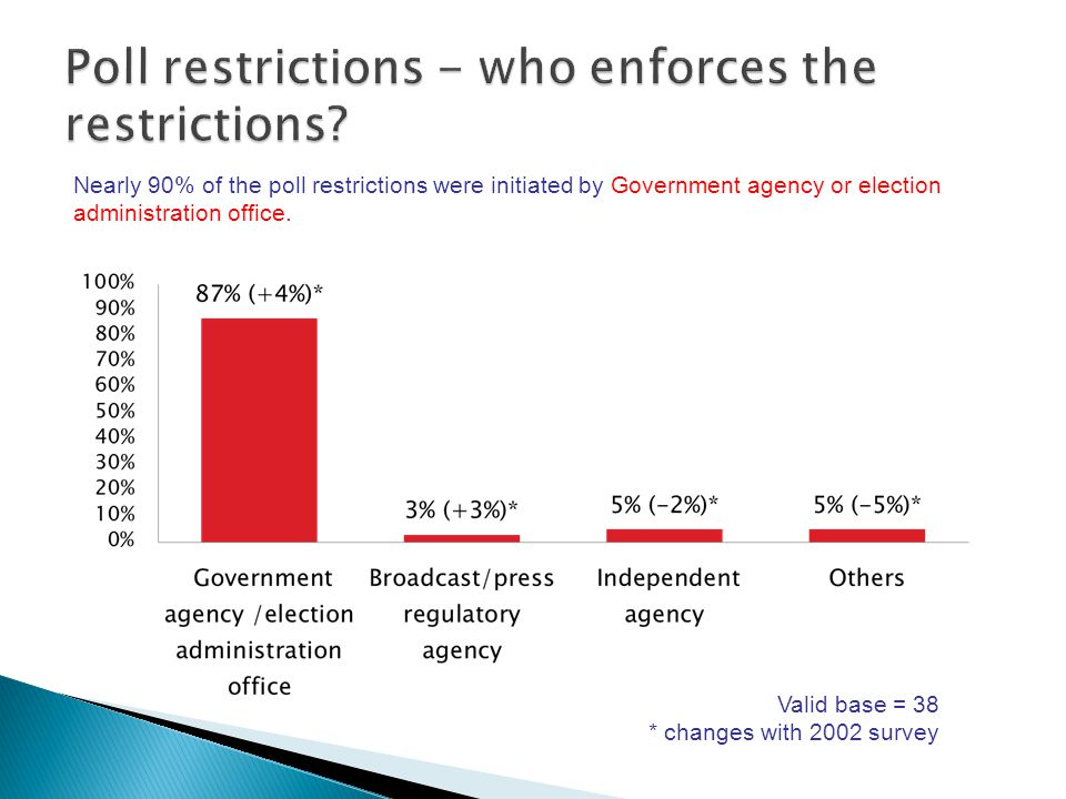 Nearly 90% of the poll restrictions were initiated by Government agency or election administration office.