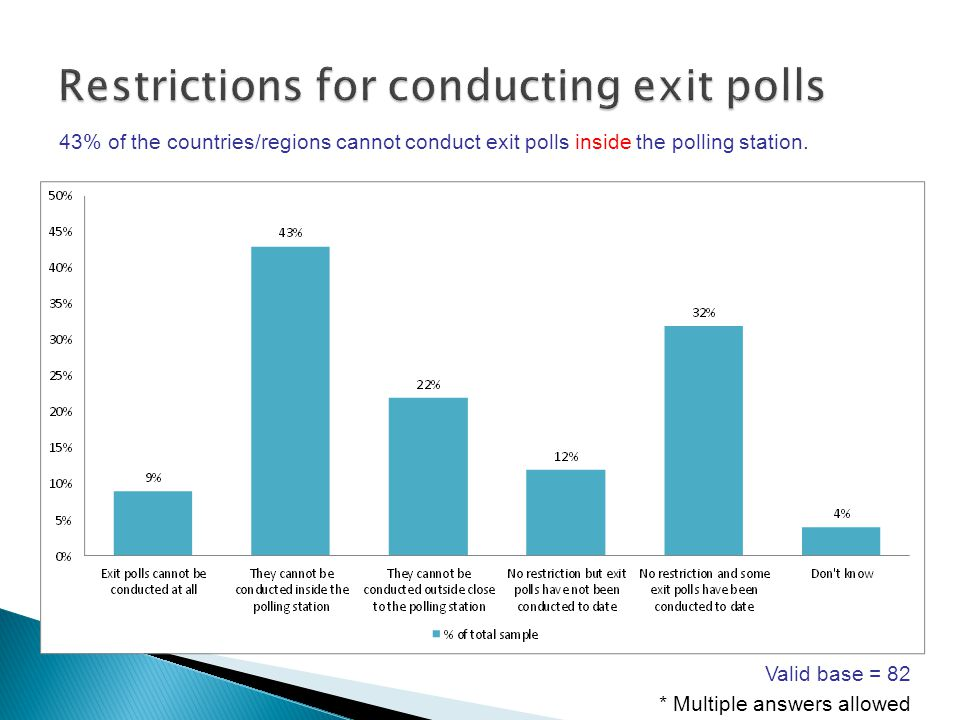 43% of the countries/regions cannot conduct exit polls inside the polling station.