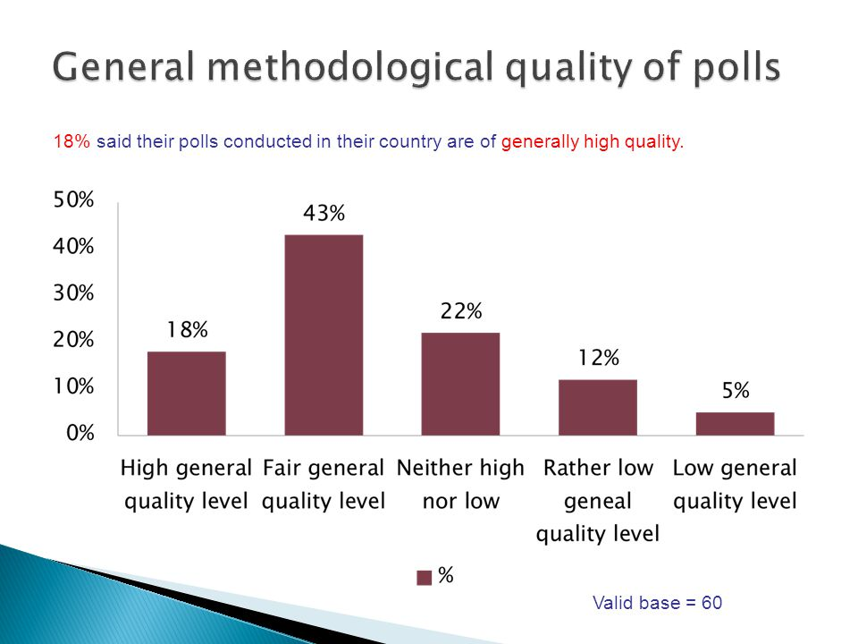 18% said their polls conducted in their country are of generally high quality. Valid base = 60