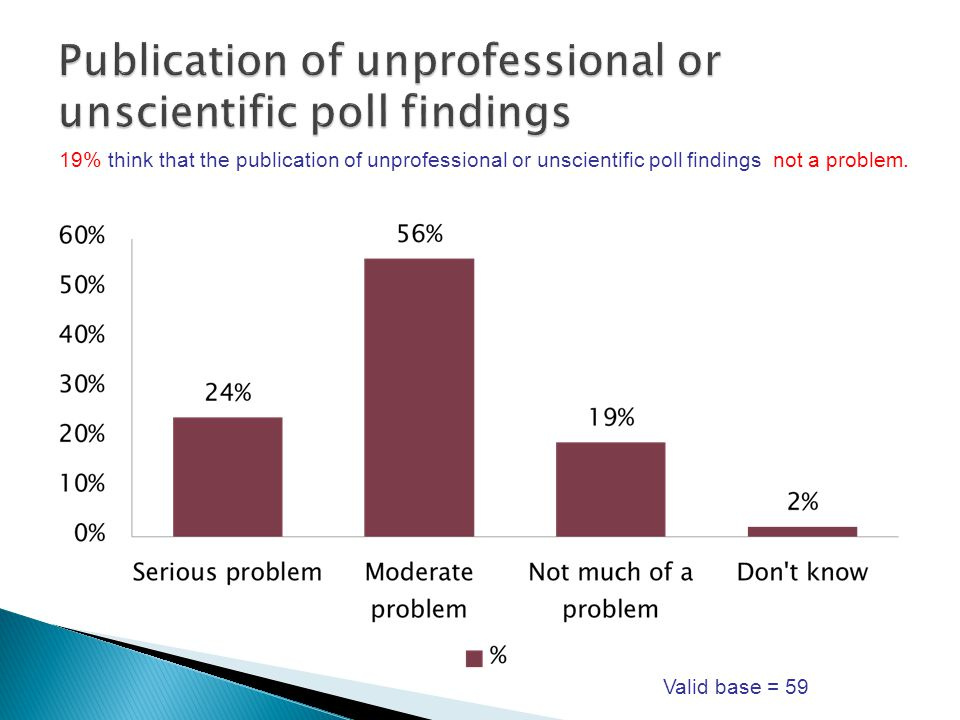 19% think that the publication of unprofessional or unscientific poll findings not a problem.
