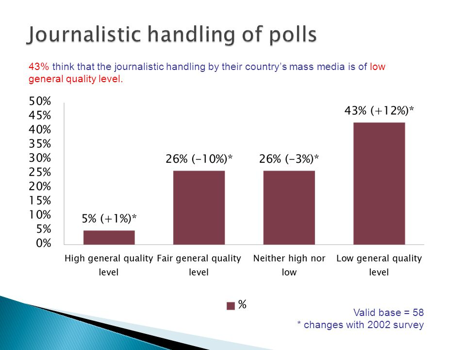 43% think that the journalistic handling by their country's mass media is of low general quality level.