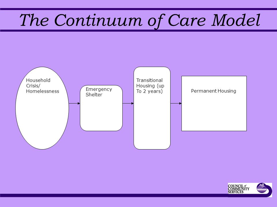 The Continuum of Care Model Household Crisis/ Homelessness Emergency Shelter Transitional Housing (up To 2 years) Permanent Housing