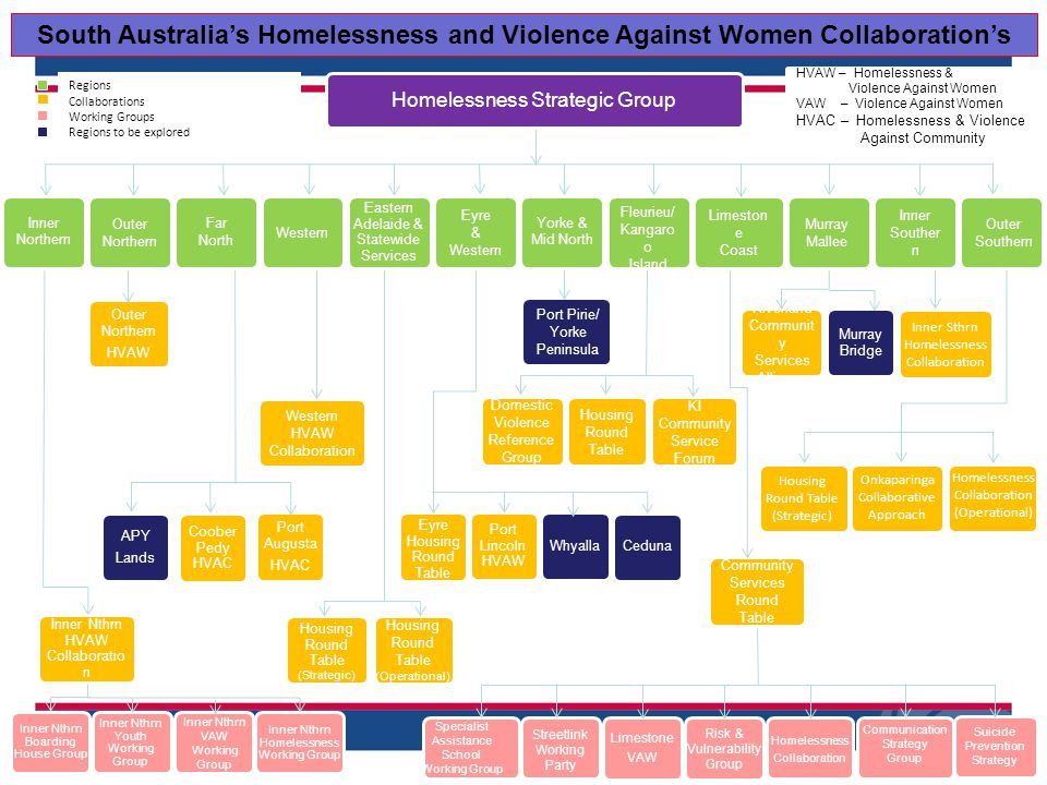 South Australia's Homelessness and Violence Against Women Collaboration's Housing Round Table (Strategic) Housing Round Table (Operational) Inner Nthrn Boarding House Group Inner Nthrn VAW Working Group Inner Nthrn Youth Working Group Inner Nthrn Homelessness Working Group Outer Northern HVAW Inner Northern Port Pirie/ Yorke Peninsula Eyre Housing Round Table Port Lincoln HVAW Ceduna Whyalla Western HVAW Collaboration Riverland Communit y Services Alliance Murray Bridge Inner Nthrn HVAW Collaboratio n Coober Pedy HVAC Port Augusta HVAC APY Lands Inner Sthrn Homelessness Collaboration Yorke & Mid North Eastern Adelaide & Statewide Services Community Services Round Table Limeston e Coast HVAW – Homelessness & Violence Against Women VAW – Violence Against Women HVAC – Homelessness & Violence Against Community Homelessness Strategic Group Regions Collaborations Working Groups Regions to be explored Outer Southern Fleurieu/ Kangaro o Island Western Domestic Violence Reference Group Housing Round Table KI Community Service Forum Outer Northern Murray Mallee Eyre & Western Homelessness Collaboration (Operational) Onkaparinga Collaborative Approach Housing Round Table (Strategic) Inner Souther n Risk & Vulnerability Group Limestone VAW Homelessness Collaboration Streetlink Working Party Communication Strategy Group Specialist Assistance School Working Group Suicide Prevention Strategy Far North