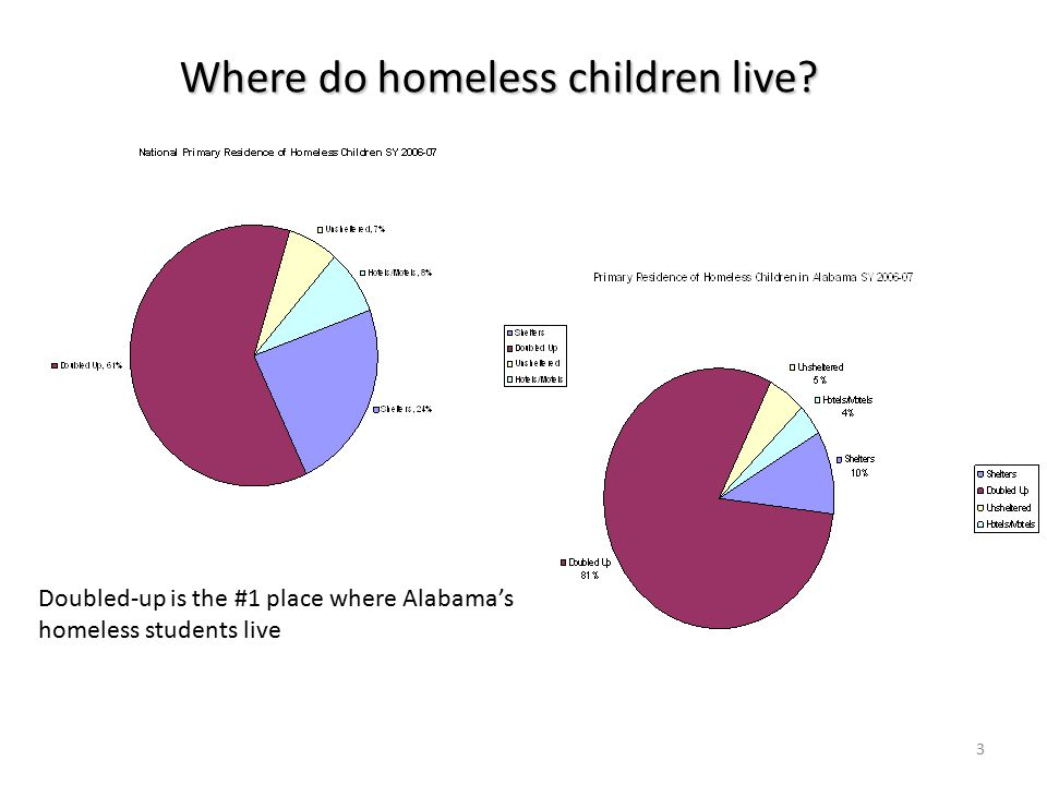 Where do homeless children live.