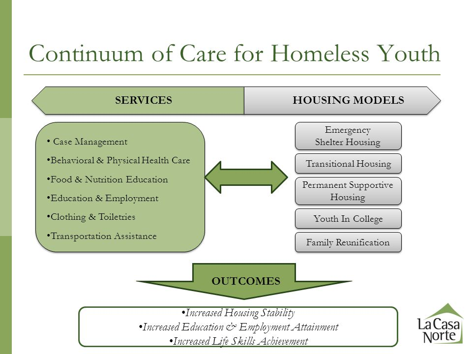 Continuum of Care for Homeless Youth Emergency Shelter Housing Emergency Shelter Housing Case Management Behavioral & Physical Health Care Food & Nutrition Education Education & Employment Clothing & Toiletries Transportation Assistance Case Management Behavioral & Physical Health Care Food & Nutrition Education Education & Employment Clothing & Toiletries Transportation Assistance Transitional Housing Permanent Supportive Housing Youth In College Family Reunification Increased Housing Stability Increased Education & Employment Attainment Increased Life Skills Achievement SERVICESHOUSING MODELS OUTCOMES