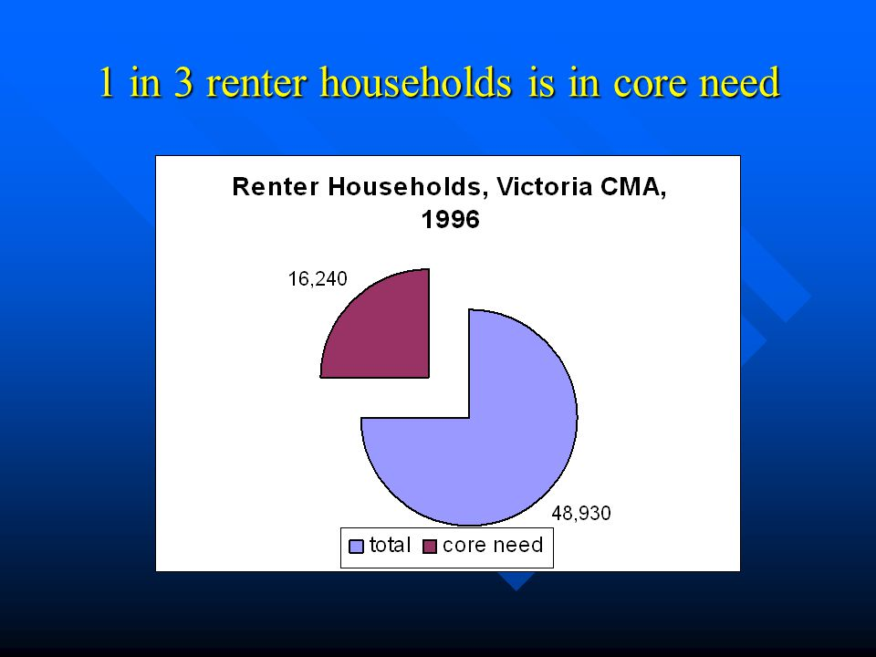 1 in 3 renter households is in core need