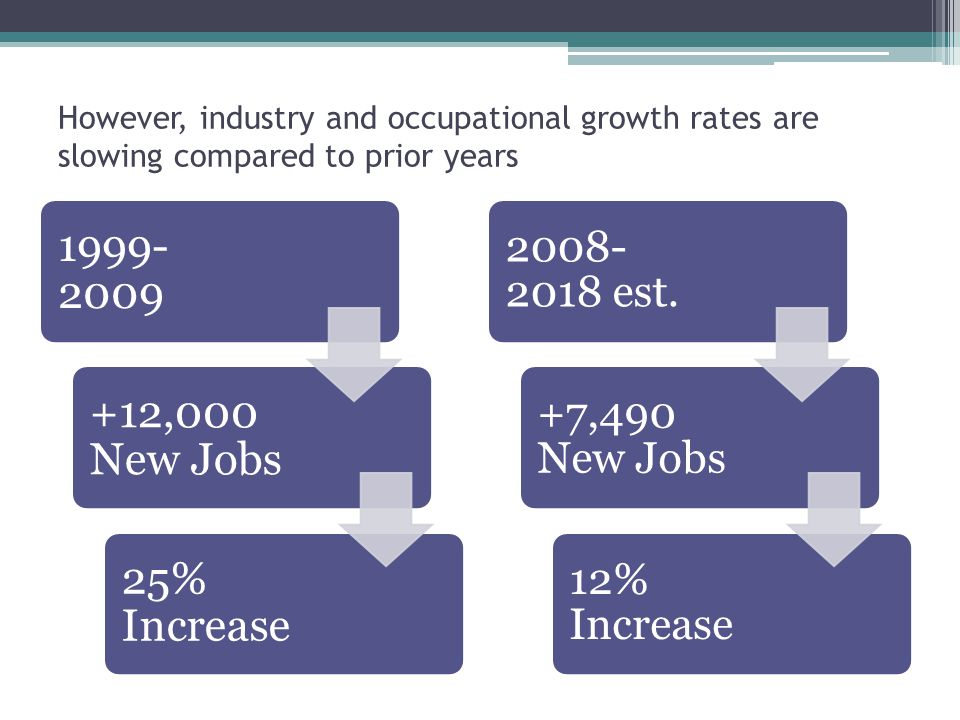 However, industry and occupational growth rates are slowing compared to prior years ,000 New Jobs 25% Increase est.