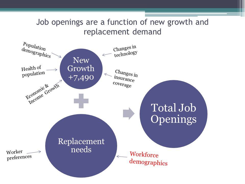 New Growth +7,490 Replacement needs Total Job Openings Job openings are a function of new growth and replacement demand Population demographics Economic & Income Growth Changes in technology Health of population Workforce demographics Worker preferences Changes in insurance coverage