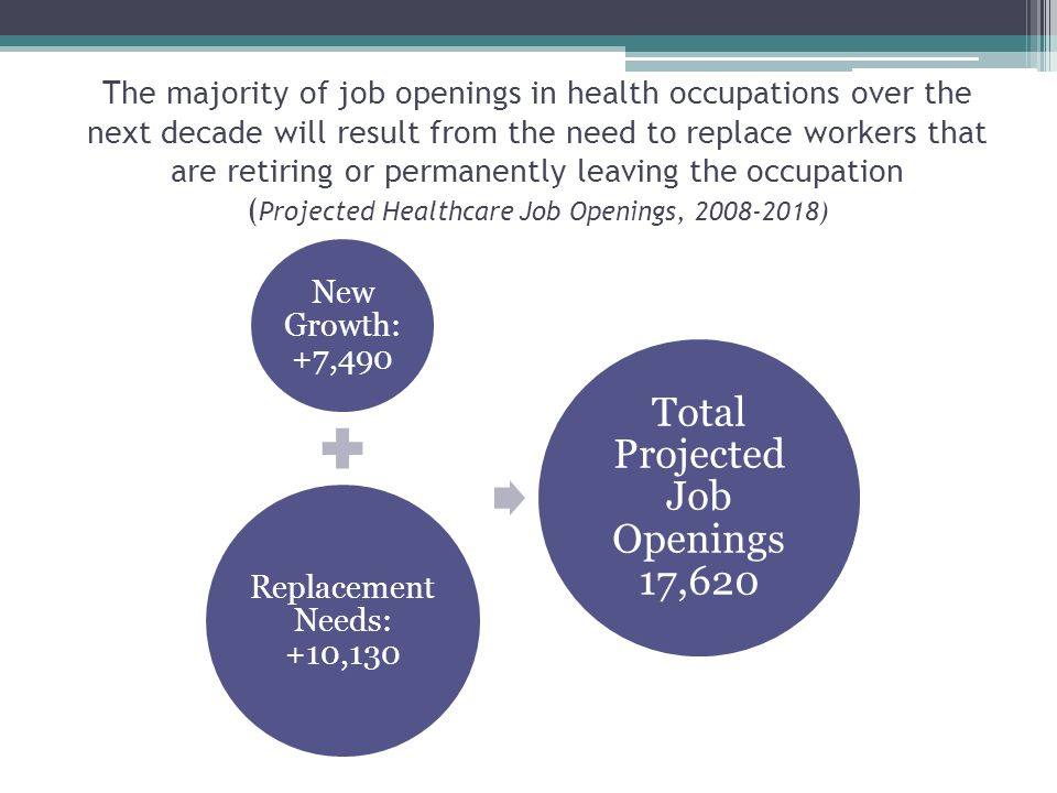 New Growth: +7,490 Replacement Needs: +10,130 Total Projected Job Openings 17,620 The majority of job openings in health occupations over the next decade will result from the need to replace workers that are retiring or permanently leaving the occupation ( Projected Healthcare Job Openings, )