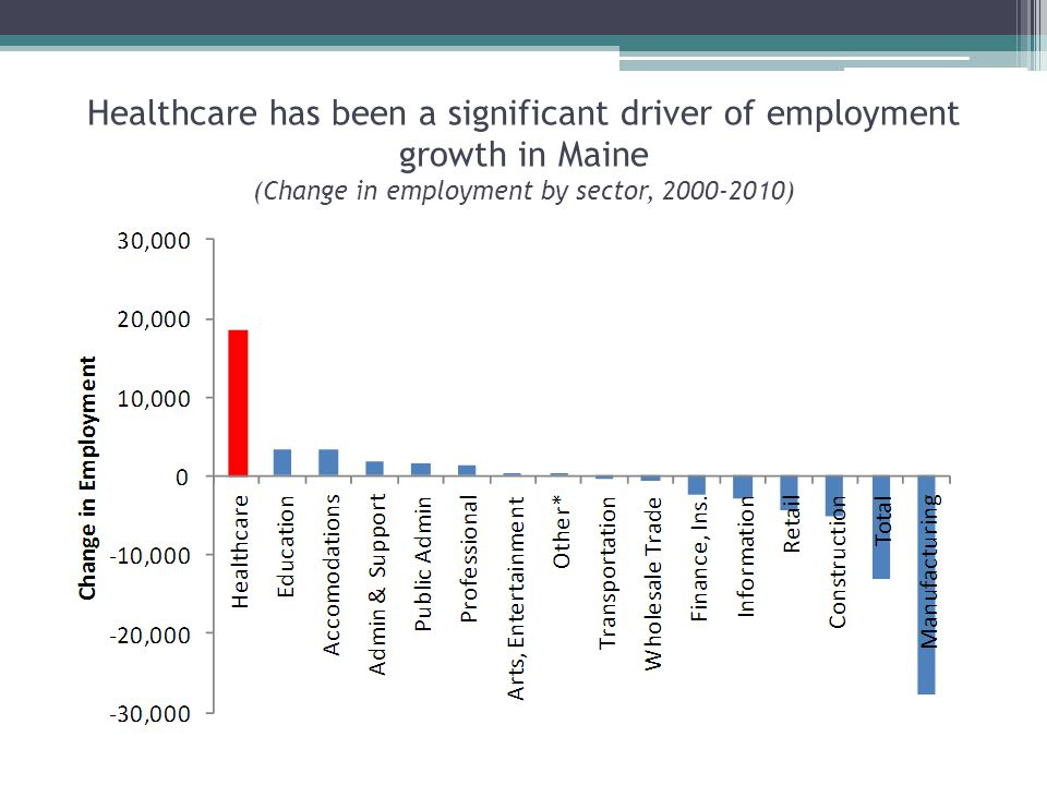 Healthcare has been a significant driver of employment growth in Maine (Change in employment by sector, )