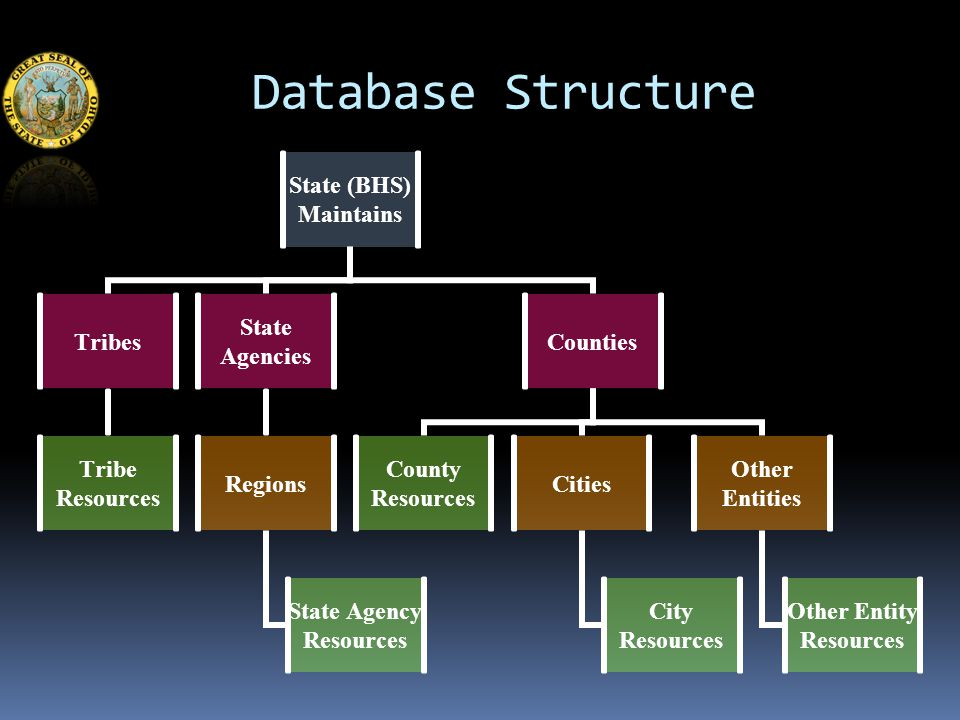 Database Structure State (BHS) Maintains Tribes Tribe Resources State Agencies Regions State Agency Resources Counties County Resources Cities City Resources Other Entities Other Entity Resources