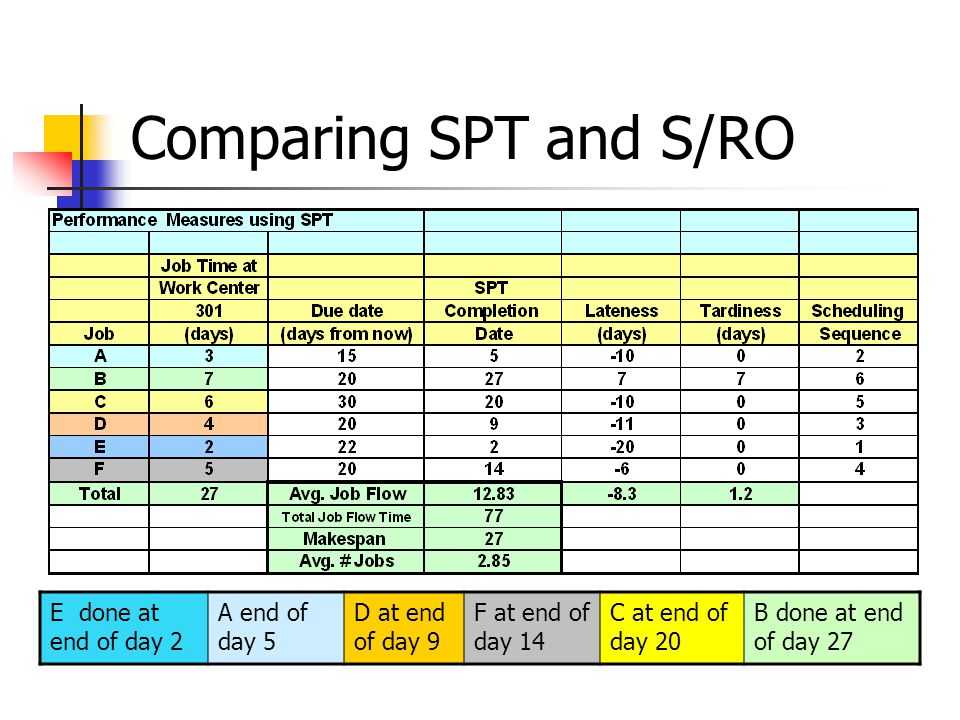 Comparing SPT and S/RO E done at end of day 2 A end of day 5 D at end of day 9 F at end of day 14 C at end of day 20 B done at end of day 27