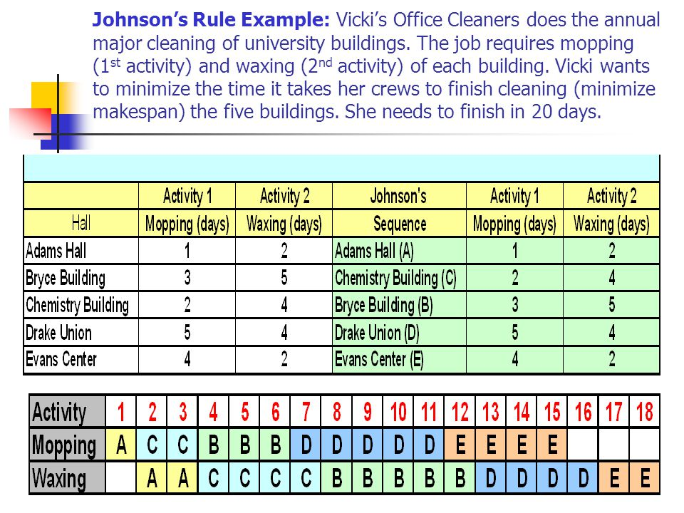 Johnson's Rule Example: Vicki's Office Cleaners does the annual major cleaning of university buildings.