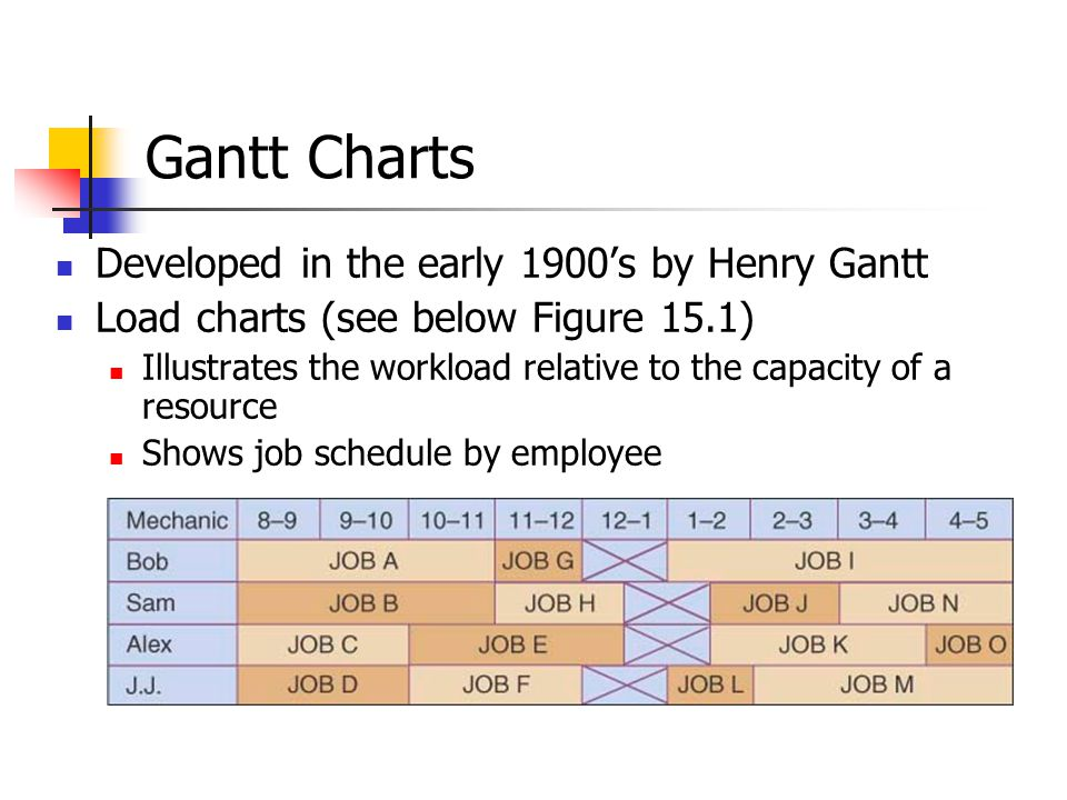 Gantt Charts Developed in the early 1900's by Henry Gantt Load charts (see below Figure 15.1) Illustrates the workload relative to the capacity of a resource Shows job schedule by employee