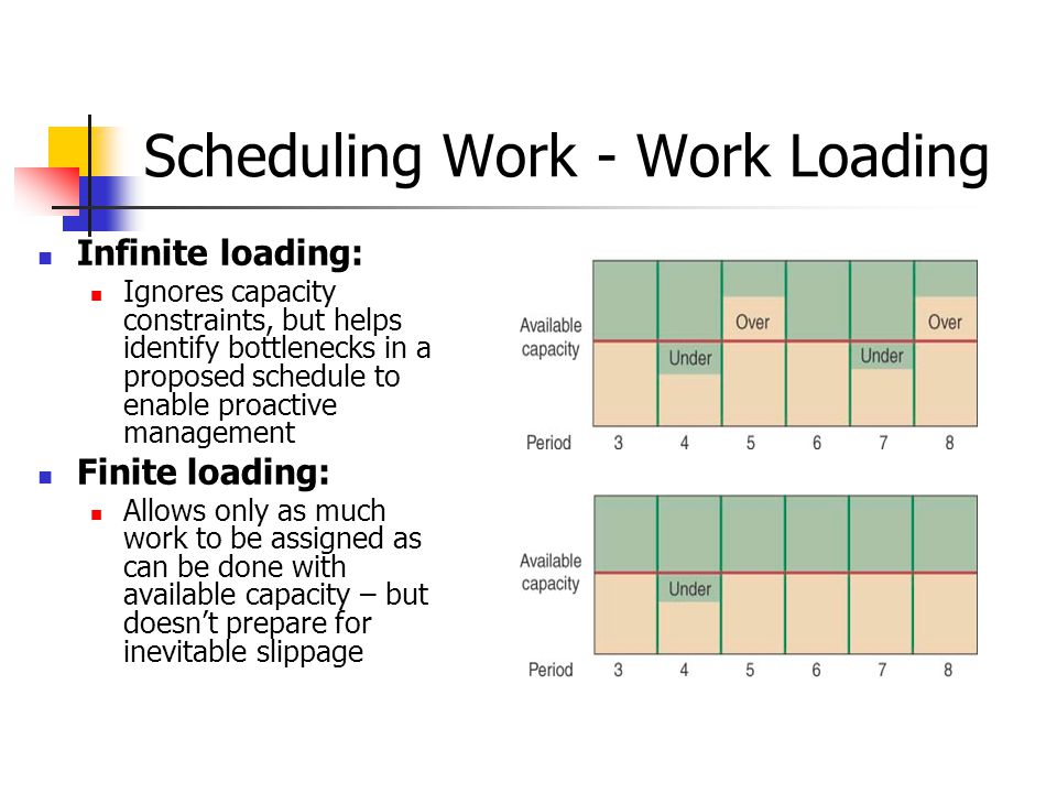 Scheduling Work - Work Loading Infinite loading: Ignores capacity constraints, but helps identify bottlenecks in a proposed schedule to enable proactive management Finite loading: Allows only as much work to be assigned as can be done with available capacity – but doesn't prepare for inevitable slippage