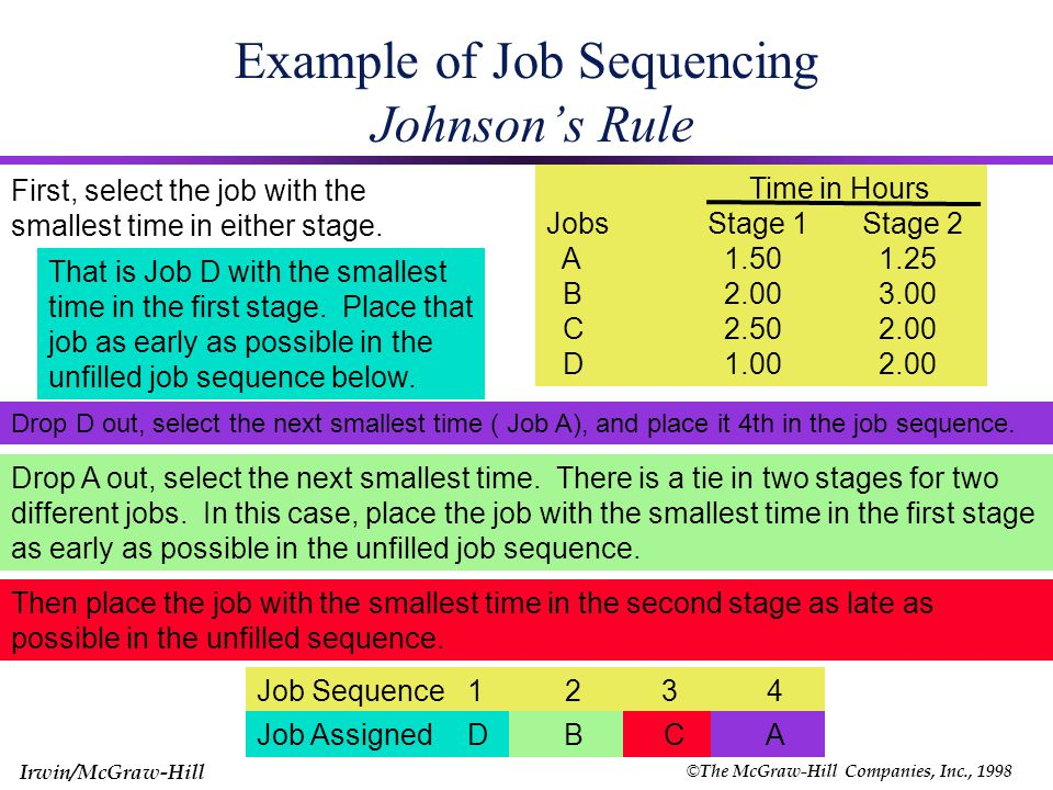 © The McGraw-Hill Companies, Inc., 1998 Irwin/McGraw-Hill Job Sequencing n Jobs on 2 Machines (Johnson's Rule) C Jobs M/c 1 (Min) A B D M/c 2 (Min) Suppose you have the following four jobs with time requirements in two stages of production.