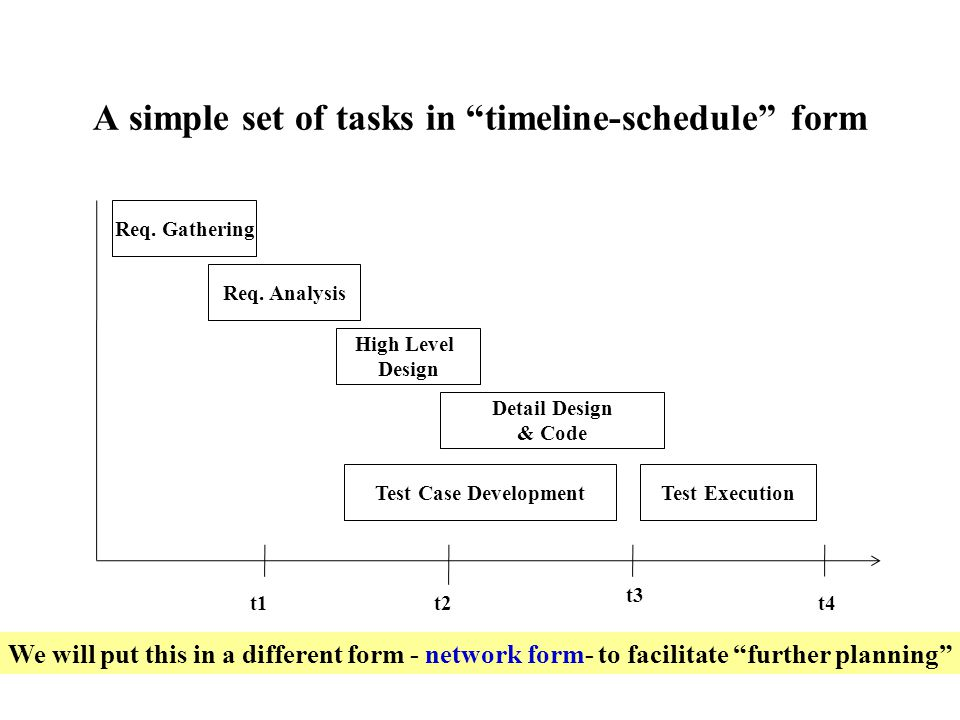 a simple set of tasks in timeline schedule form req gathering req