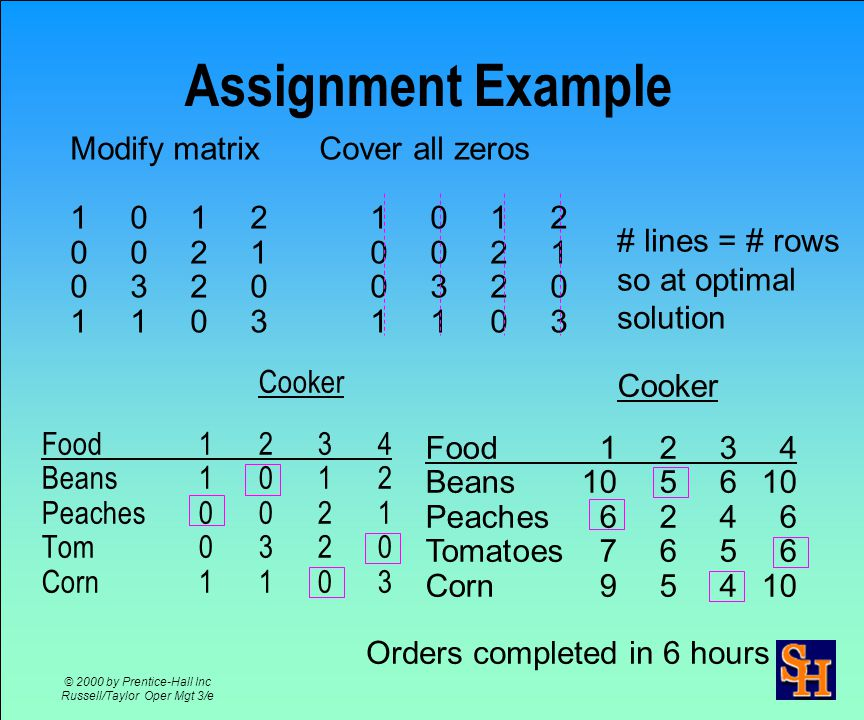 © 2000 by Prentice-Hall Inc Russell/Taylor Oper Mgt 3/e Assignment Example Cooker Food Beans Peaches6246 Tomatoes7656 Corn95410 Row reduction Column reduction Cover all zeros Number lines <> number of rows so modify matrix