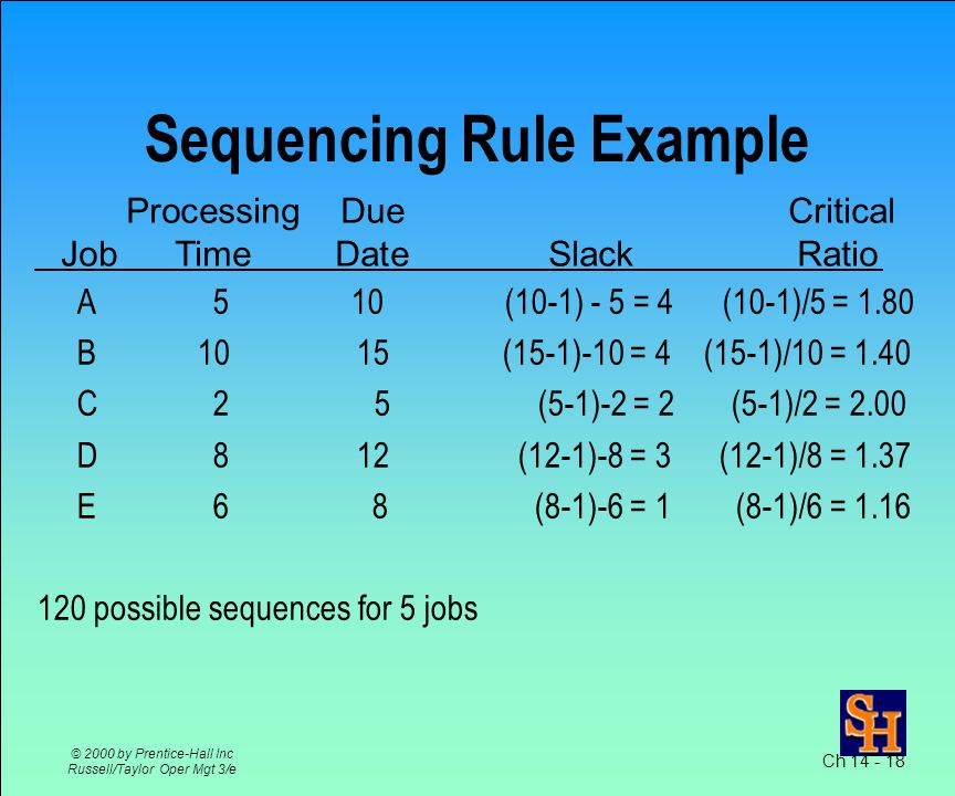 Flowtime (completion time) –time for a job to flow through the system Makespan –time for a group of jobs to be completed Tardiness –difference between a late job's due date and its completion time Ch © 2000 by Prentice-Hall Inc Russell/Taylor Oper Mgt 3/e Sequencing Jobs Through One Process