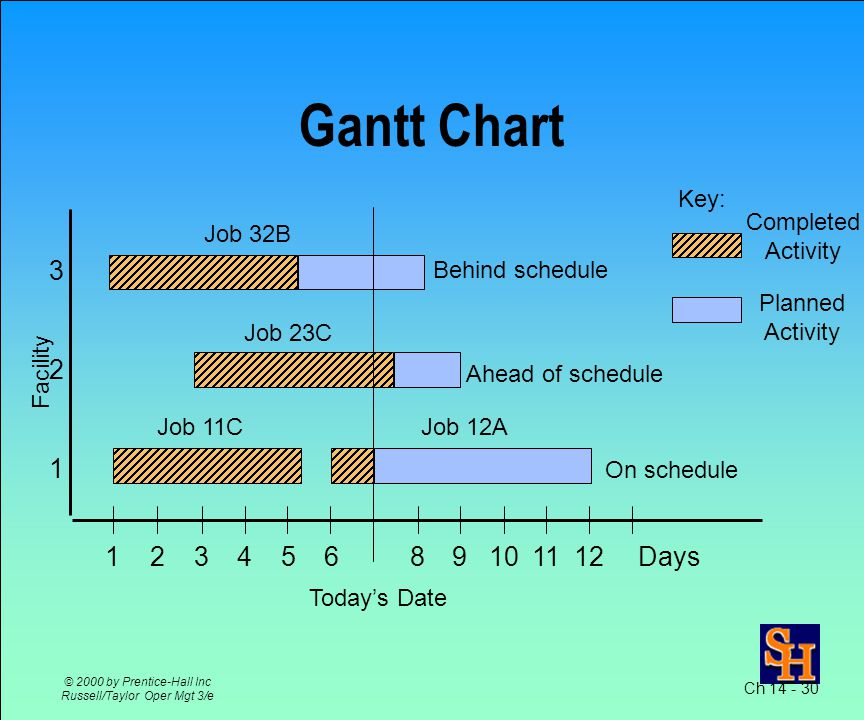 Gantt Chart –shows both planned and completed activities against a time scale Input / Output Control –monitors the input and output from each work center Ch © 2000 by Prentice-Hall Inc Russell/Taylor Oper Mgt 3/e Monitoring