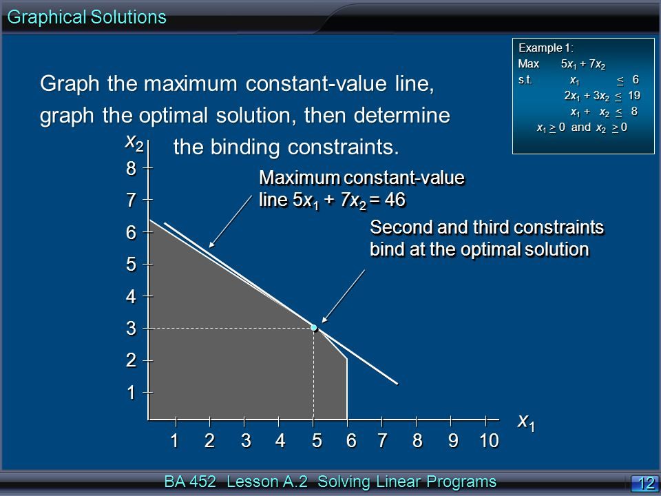 BA 452 Lesson A.2 Solving Linear Programs 12 x1x1x1x1 x 2 x 2 Maximum constant-value line 5x 1 + 7x 2 = 46 Second and third constraints bind at the optimal solution Second and third constraints bind at the optimal solution Graph the maximum constant-value line, graph the optimal solution, then determine the binding constraints.