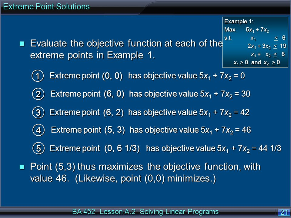 BA 452 Lesson A.2 Solving Linear Programs 21 n Evaluate the objective function at each of the extreme points in Example 1.