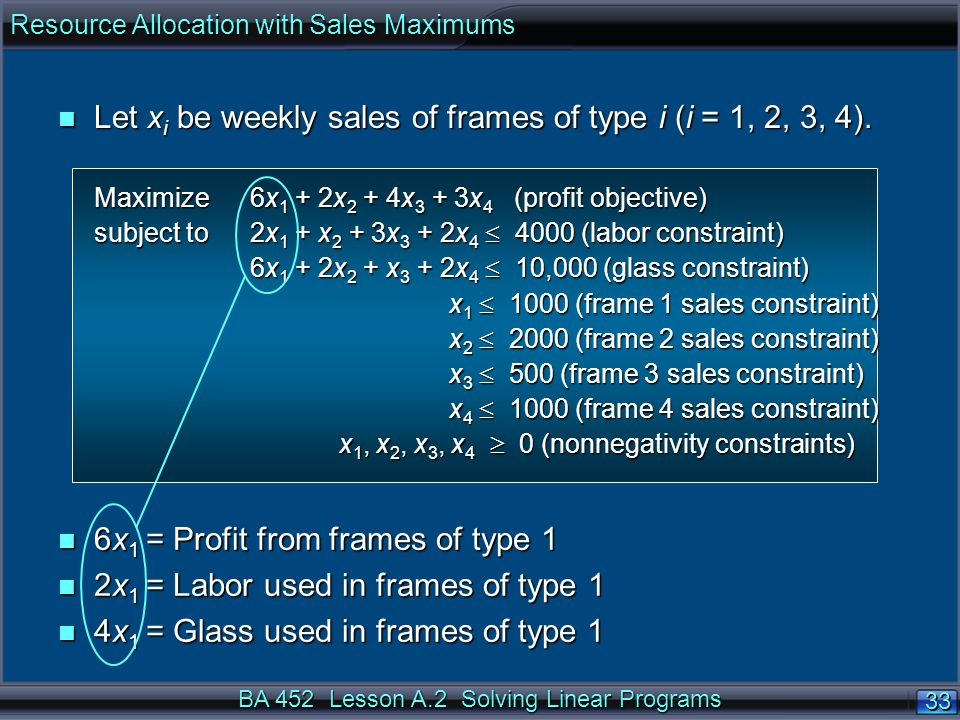 BA 452 Lesson A.2 Solving Linear Programs 33 n Let x i be weekly sales of frames of type i (i = 1, 2, 3, 4).