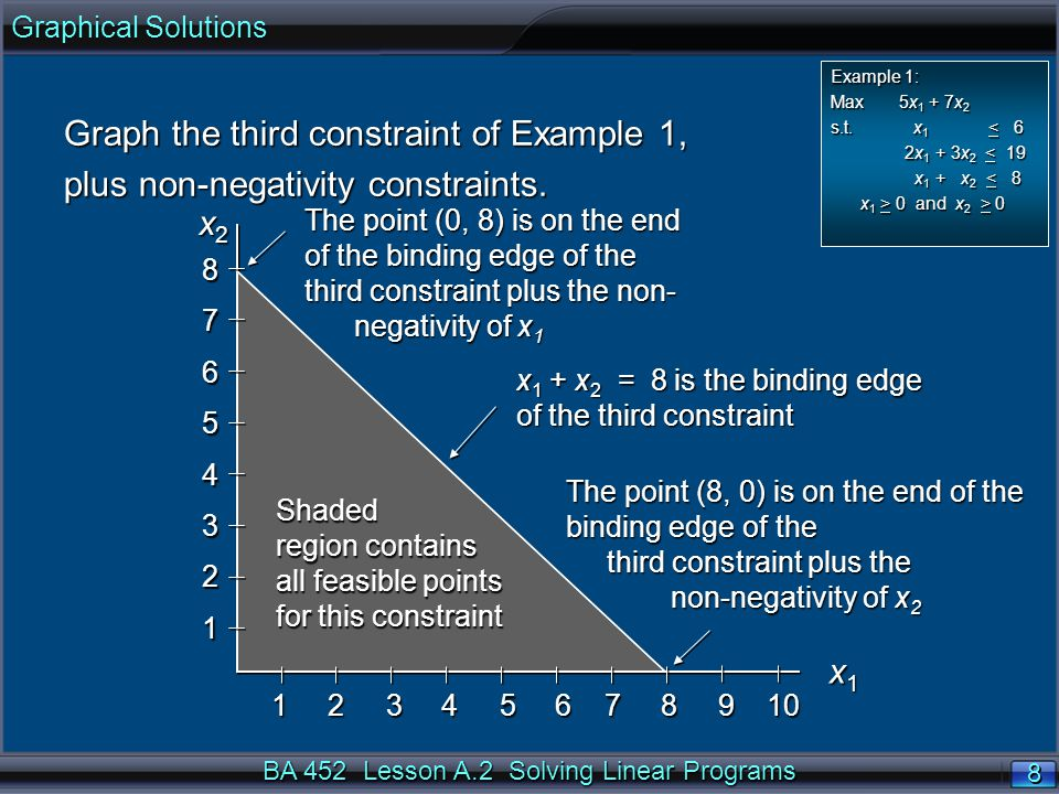 BA 452 Lesson A.2 Solving Linear Programs 8 8 x 2 x 2 x1x1x1x1 x 1 + x 2 = 8 is the binding edge of the third constraint Shaded region contains all feasible points for this constraint Graph the third constraint of Example 1, plus non-negativity constraints.