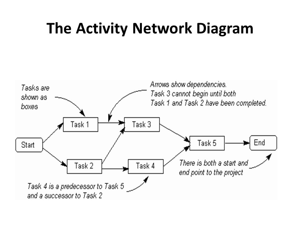 Tutorial 2 Project Management Activity Charts Pert Charts Ppt