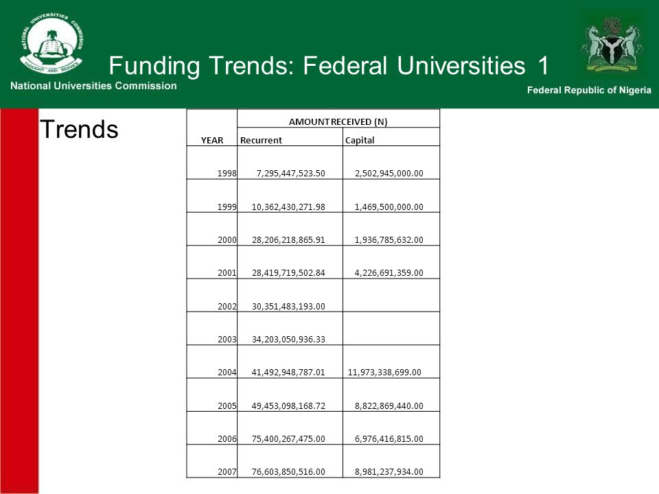 Funding Trends: Federal Universities 1 Trends YEAR AMOUNT RECEIVED (N) Recurrent Capital ,295,447, ,502,945, ,362,430, ,469,500, ,206,218, ,936,785, ,419,719, ,226,691, ,351,483, ,203,050, ,492,948, ,973,338, ,453,098, ,822,869, ,400,267, ,976,416, ,603,850, ,981,237,934.00
