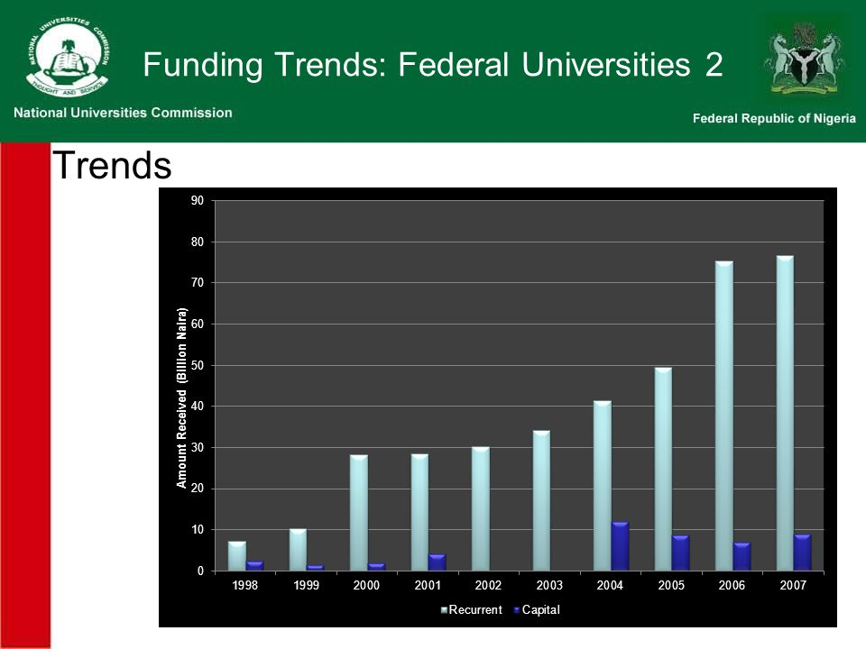 Funding Trends: Federal Universities 2 Trends
