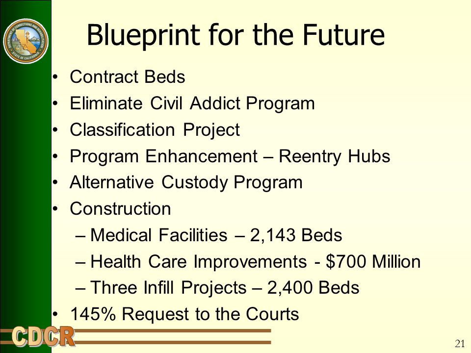 21 Blueprint for the Future Contract Beds Eliminate Civil Addict Program Classification Project Program Enhancement – Reentry Hubs Alternative Custody Program Construction –Medical Facilities – 2,143 Beds –Health Care Improvements - $700 Million –Three Infill Projects – 2,400 Beds 145% Request to the Courts