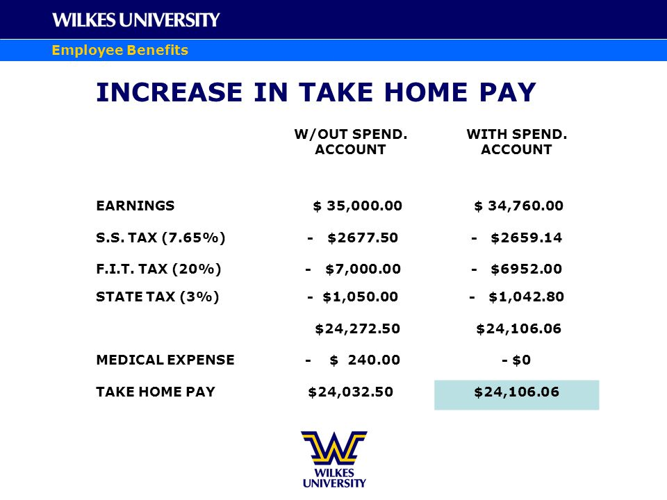 Employee Benefits INCREASE IN TAKE HOME PAY W/OUT SPEND.