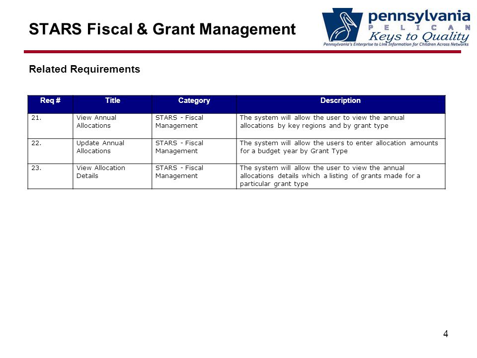 STARS Fiscal & Grant Management Related Requirements 4 Req #TitleCategoryDescription 21.View Annual Allocations STARS - Fiscal Management The system will allow the user to view the annual allocations by key regions and by grant type 22.Update Annual Allocations STARS - Fiscal Management The system will allow the users to enter allocation amounts for a budget year by Grant Type 23.View Allocation Details STARS - Fiscal Management The system will allow the user to view the annual allocations details which a listing of grants made for a particular grant type
